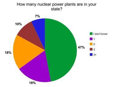 Clean energy options and nuclear safety essay
